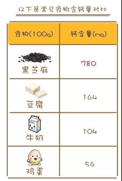 补钙是豆腐的5倍,是鸡蛋的14倍,制作简单,营养满分!
