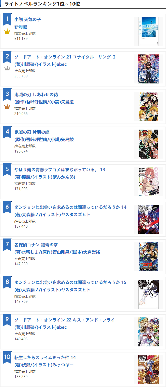 Oricon 轻小说 销量榜