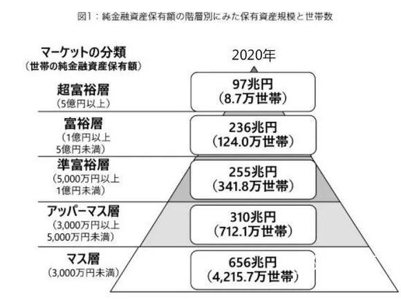 疫情之下日本富豪资产有啥变化以及多少资产可成为富裕阶层