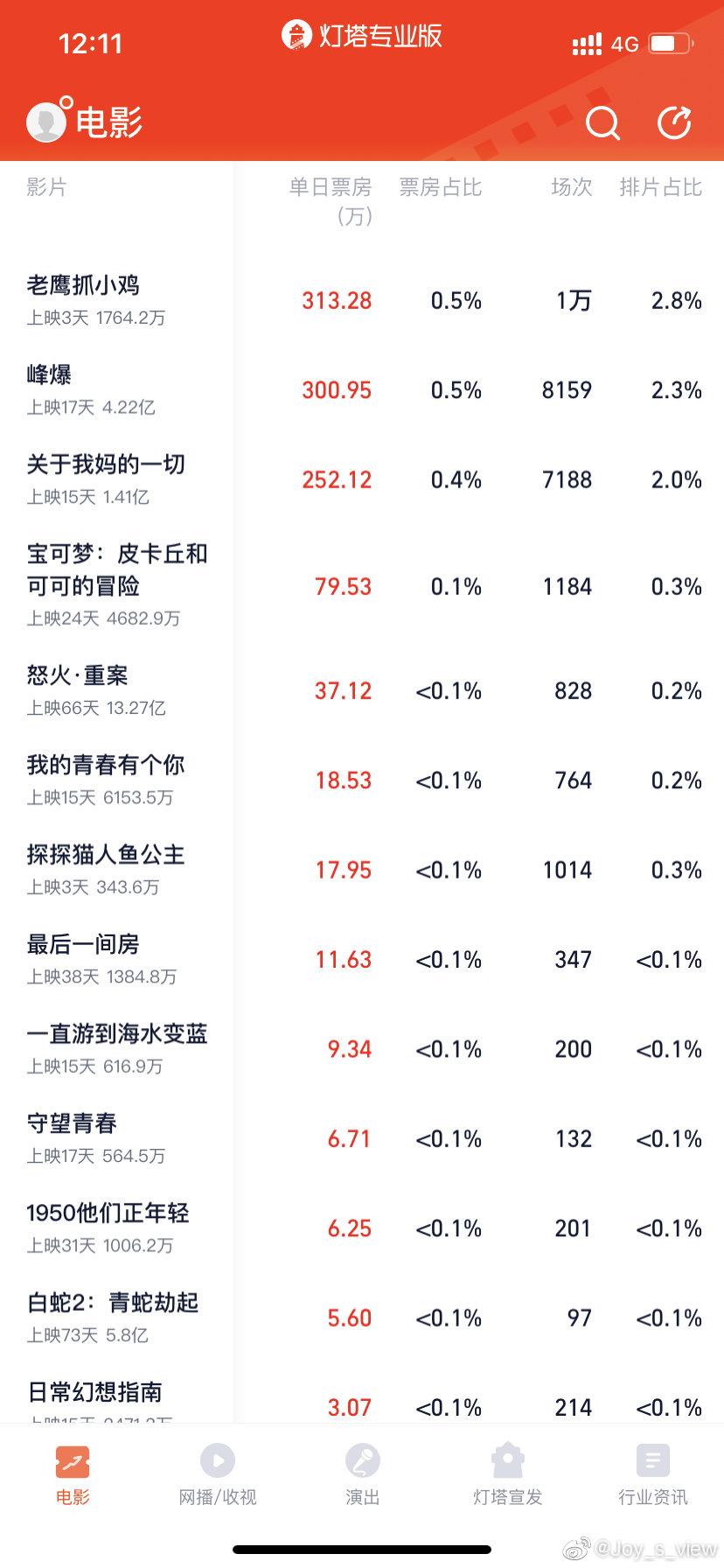 影视资讯报......朱一龙电影峰爆已破4... 影视资讯 第1张
