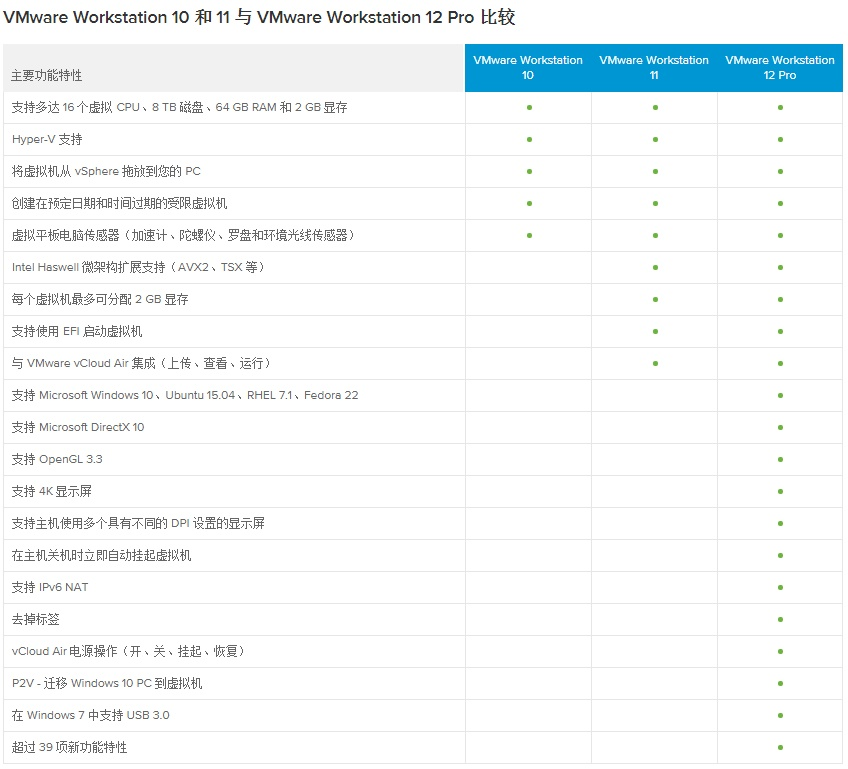 VMware Workstation Pro 12 正式版的照片 - 4