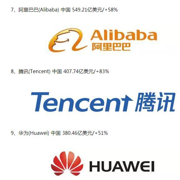 2018全球最有价值科技品牌榜:阿里腾讯华为进前十的照片 - 2