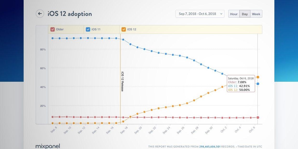 iOS 12升级热情高涨:不足20天安装率已过半的照片