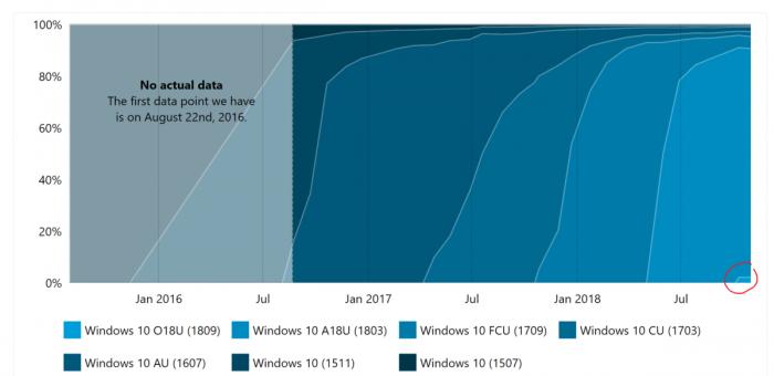 已有千万台PC已经安装存有缺陷的Win10十月更新的照片 - 2