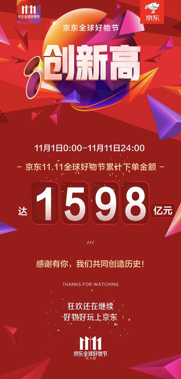 京东11.1-11.11累计下单金额达1598亿 再创新纪录的照片 - 2