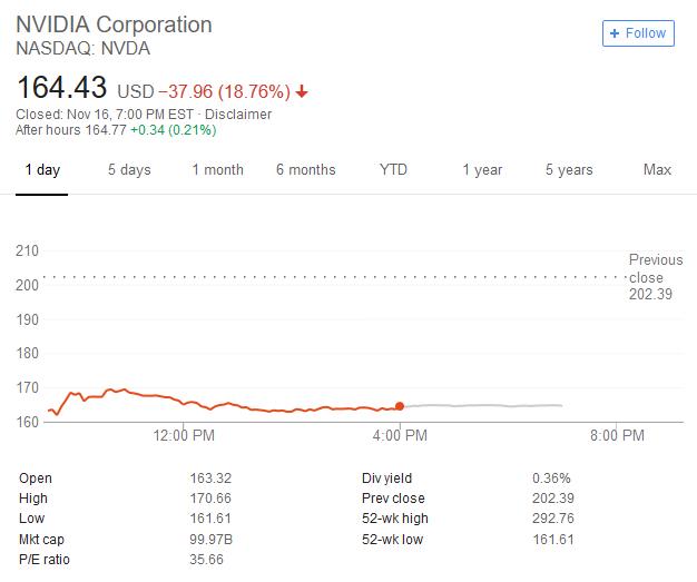英伟达暴跌18%创十年最大单日跌幅 市值蒸发一个AMD的照片 - 2