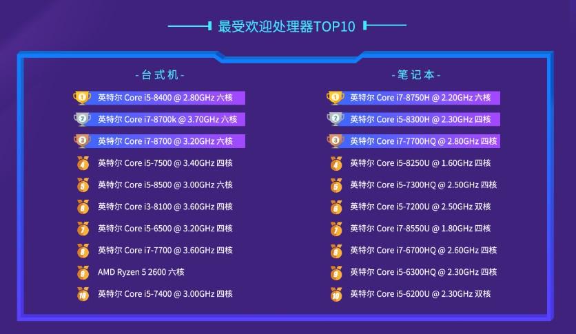 2018年PC处理器排行:AMD性能嚣张 Intel热门屠榜的照片 - 3