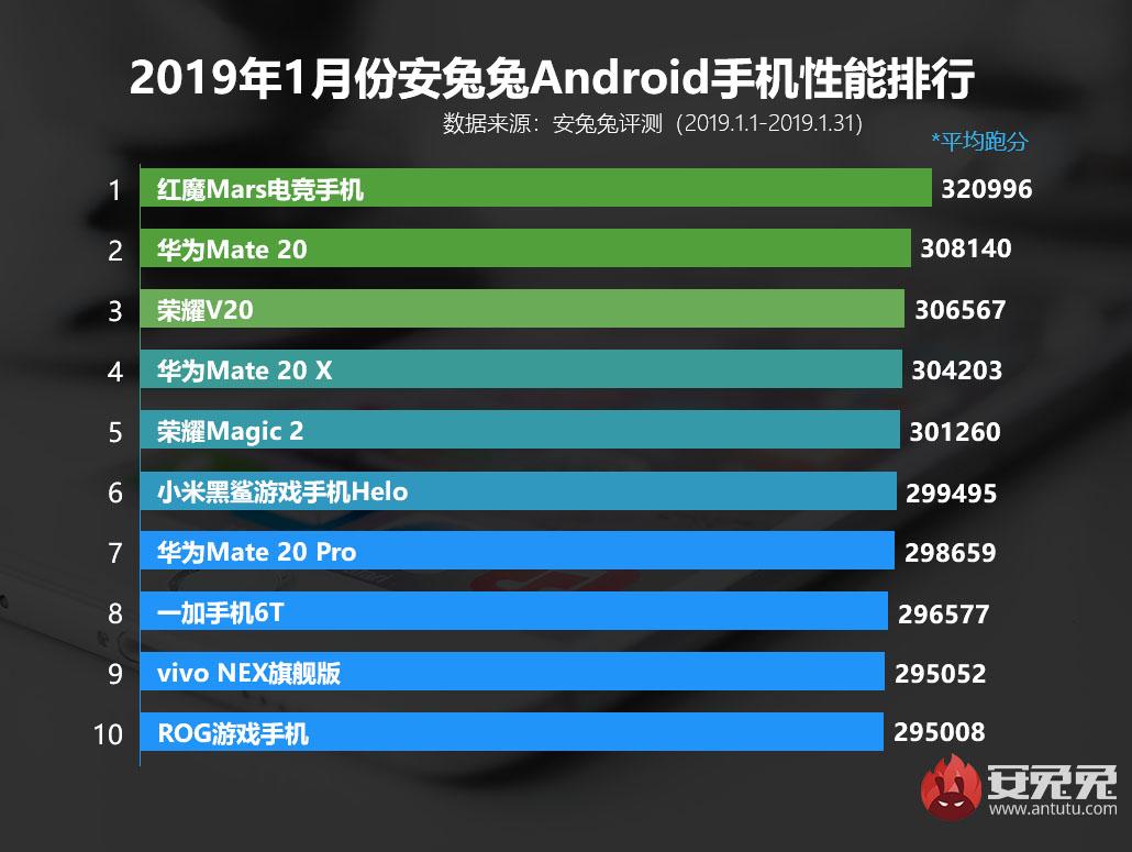 安兔兔发布:2019年1月Android手机性能榜的照片 - 2