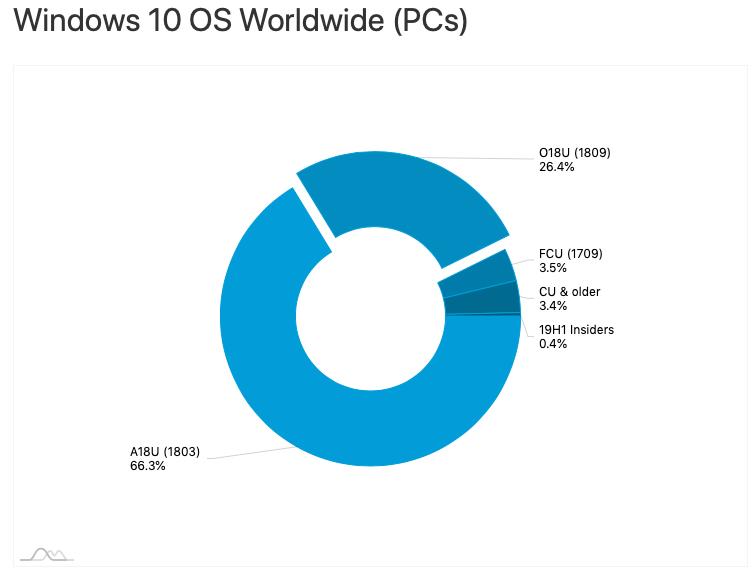 最新数据显示只有26.4%的Win10 PC运行1809版本的照片 - 3