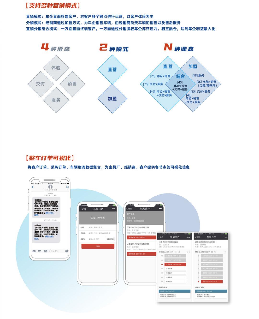 联友智擎DMS产品特点之整车订单可视化