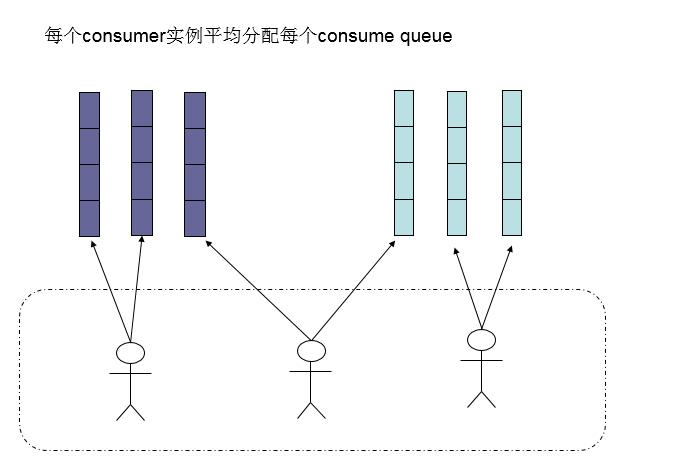 consumer负载均衡