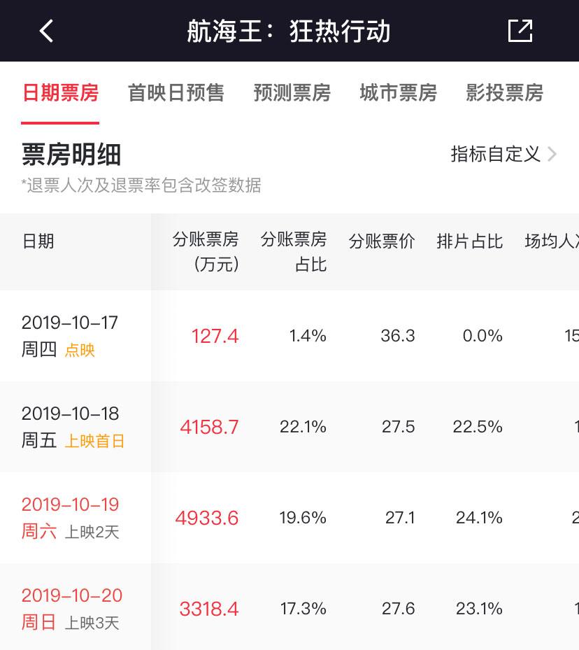 《航海王:狂热行动》2天破亿,日本民工漫在中国的春天到了?- ACG17.COM