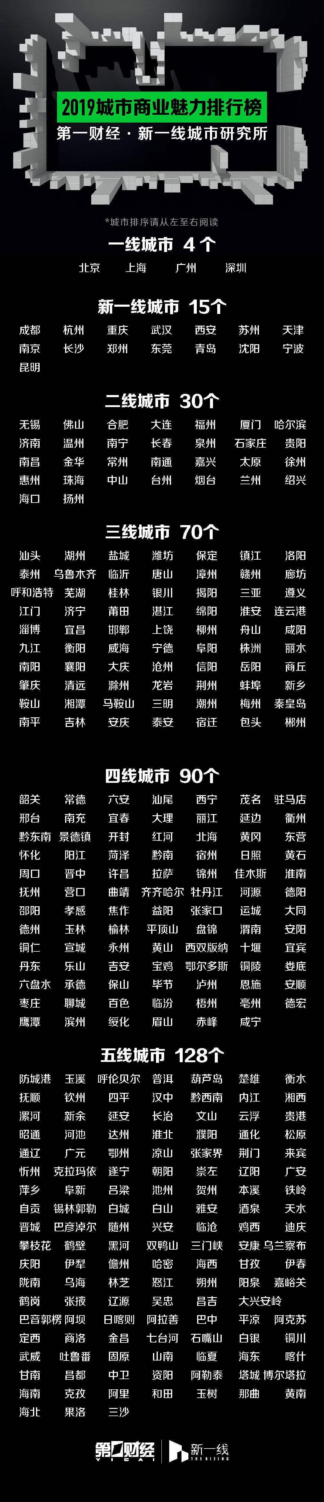 """15个""""新一线""""城市榜单出炉"""