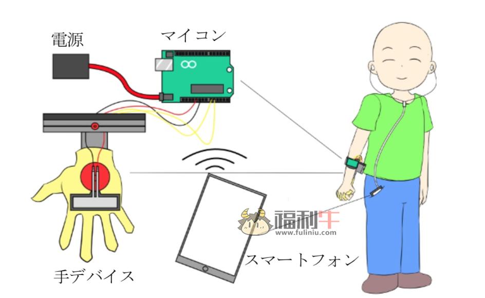 神发明之用AI技术体验真实牵手散步女友手插图6