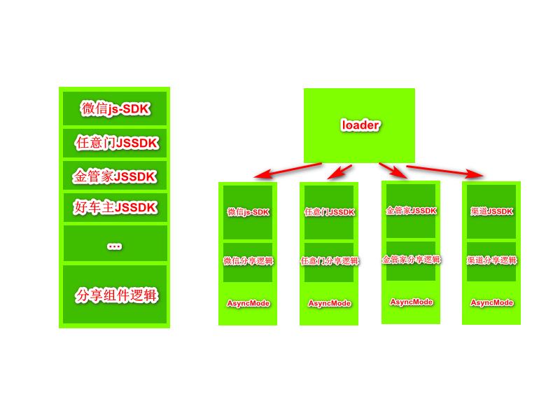分享组件文件构成图