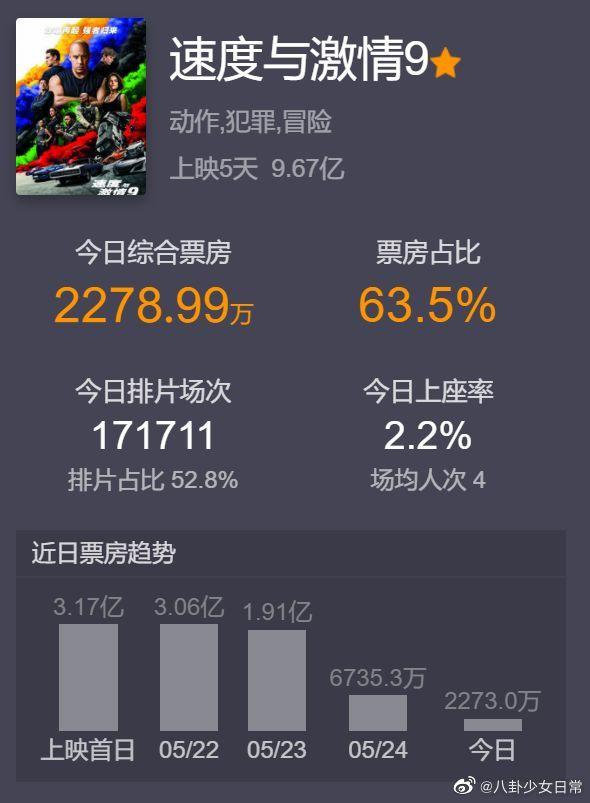 影视资讯《速度与激情9》演员主演赵喜娜...