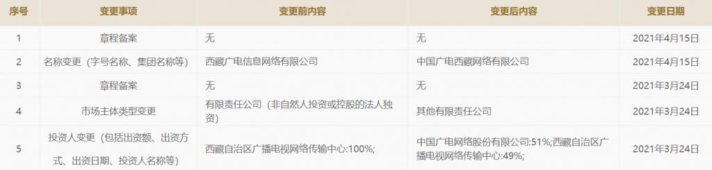 """第三家完成!西藏广电网络工商名称变更为""""中国广电西藏网络有限公司"""""""