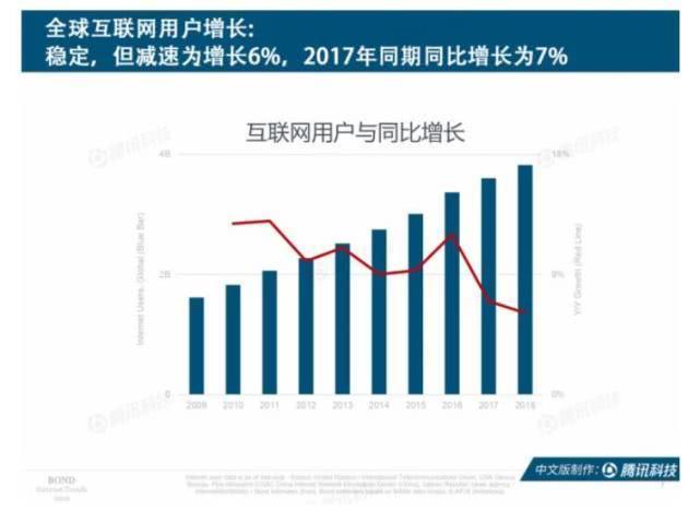 互联网女皇趋势报告:中国创新产品+商业模式领跑全球