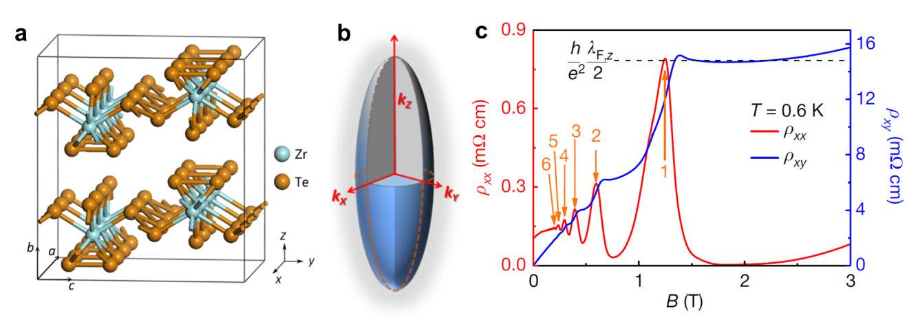 科学家历经30年终于观测到三维量子霍尔效应