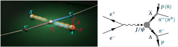 对Λ超子的高灵敏度衰变测量仍未发现CP破坏痕迹