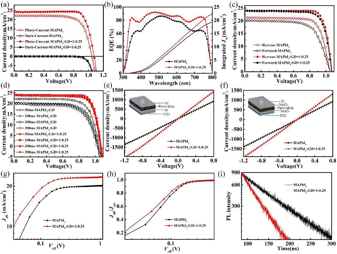 石墨炔可作为主体材料应用于钙钛矿电池
