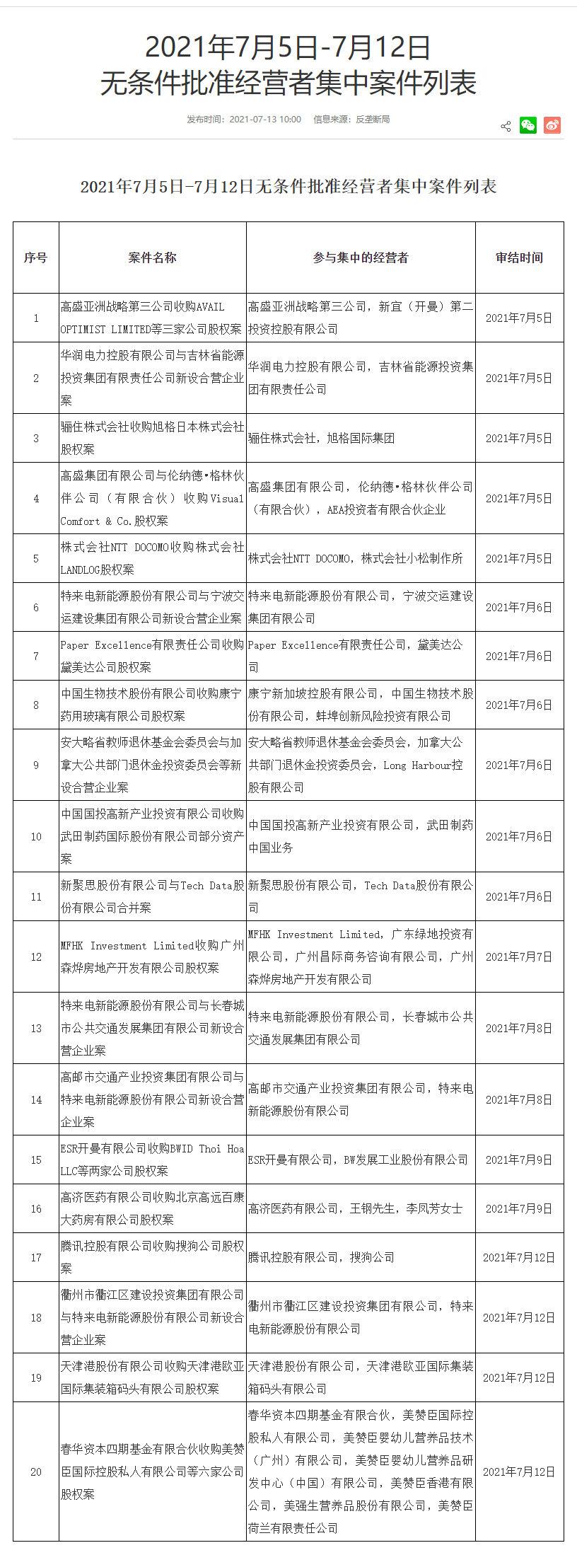 腾讯收购搜狗股权案获批,腾讯市值飙升超2500亿