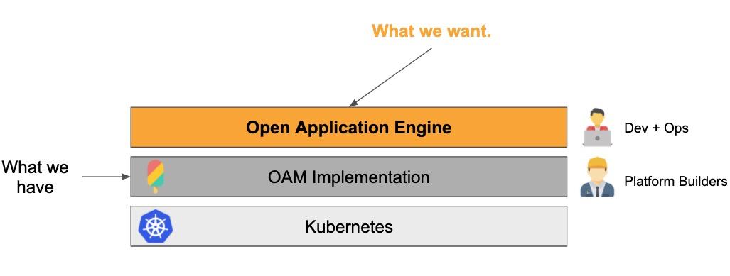 OAM App Engine 所在位置