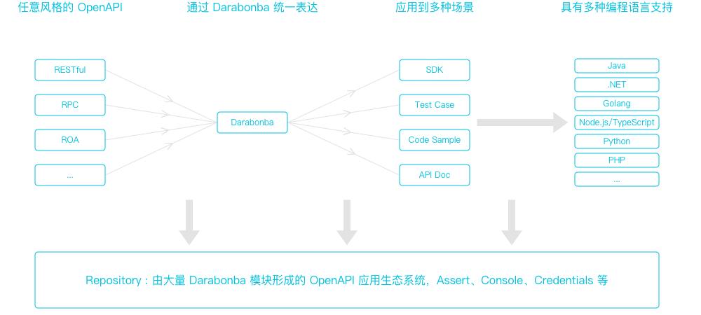 Darabonba 设计理念