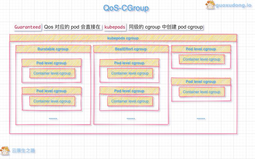 Qos-CGroup