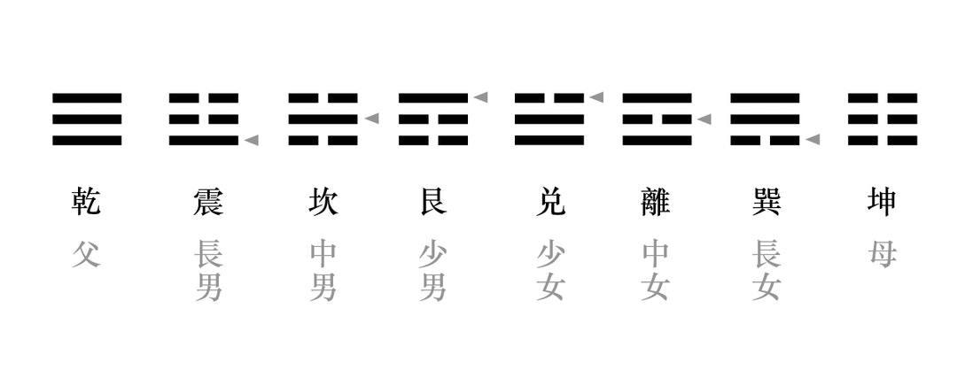 易经入门:太极、两仪、四象、八卦是什么意思?插图(1)