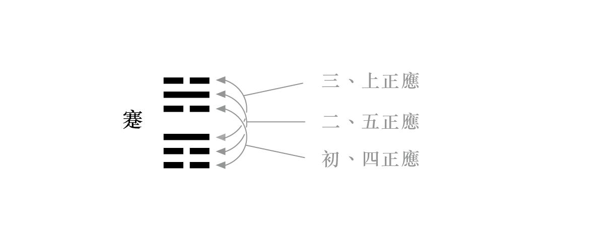 易经入门:太极、两仪、四象、八卦是什么意思?插图(3)