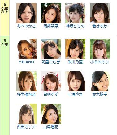 MM/FANZA最新人气女演员罩杯表 有你喜欢的岛国女演员吗? 杂七杂八