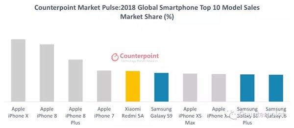 2018年国内市场手机销量排行榜出炉:OPPO占据半壁江山