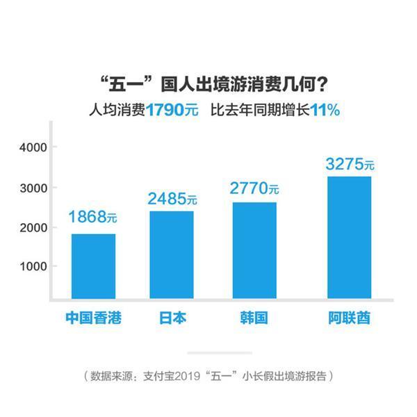 支付宝五一出境游报告:哪里靠手机畅游方便 哪里受国人欢迎