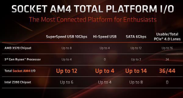 AMD要推更高端的X590芯片组?真相竟然是这样的