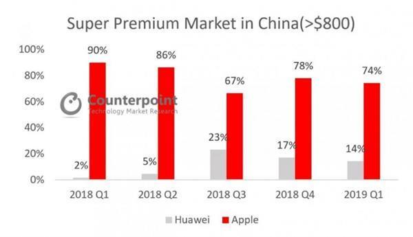 华为超越苹果领跑中国高端手机市场:Mate20系列超强实力功不可没