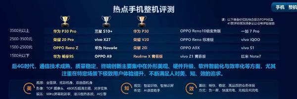 荣耀20 Pro喜提中移动2019智能硬件评测冠军 拍照第一