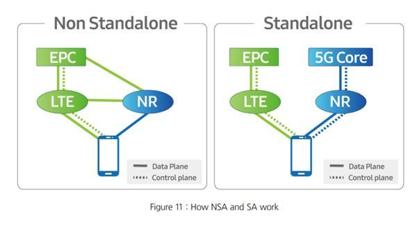 NSA 5G手机明年就断网废了?没有这回事!