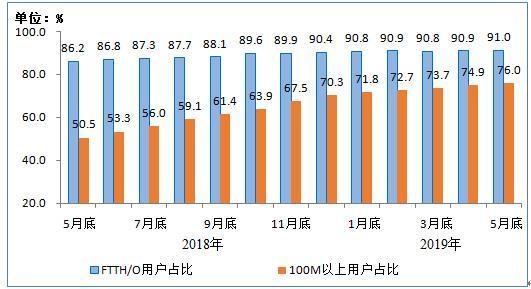 工信部:截至5月底百兆速率以上宽带用户占比超四分之三