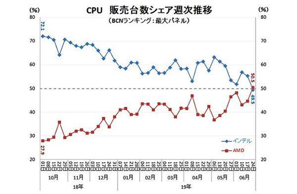 AMD CPU日本零售份额突破50% 历史性超越Intel
