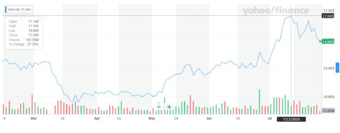 """股价反弹50%的小米,""""赌""""对了什么-前方高能"""