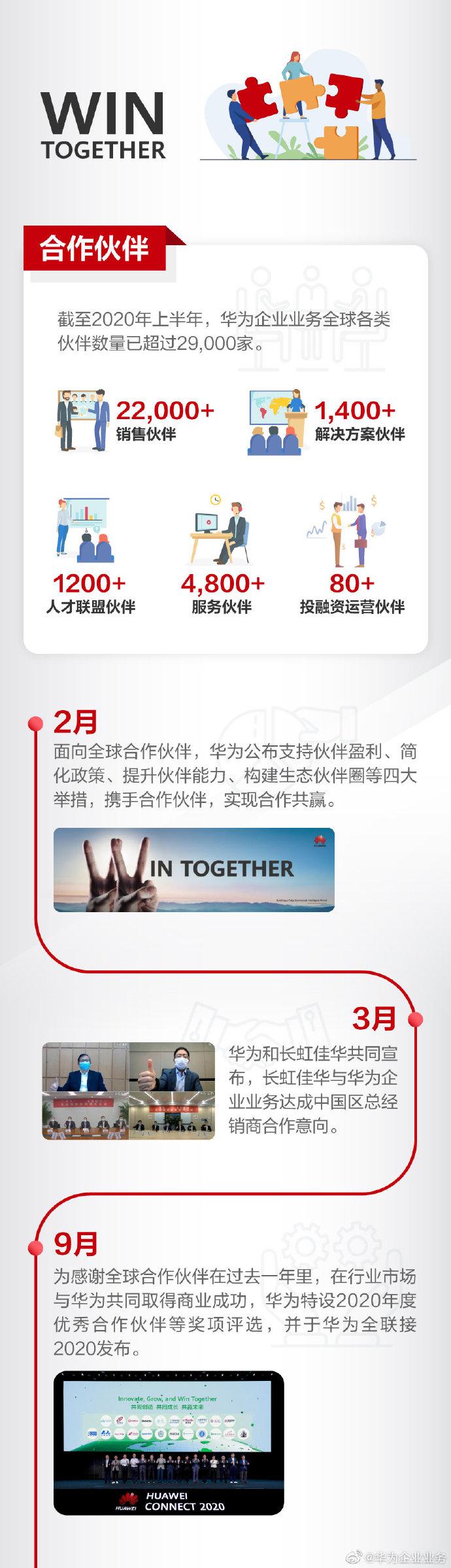 华为官方发布消息:一图回顾华为企业业务与合作伙伴的2020-玩懂手机网 - 玩懂手机第一手的手机资讯网(www.wdshouji.com)