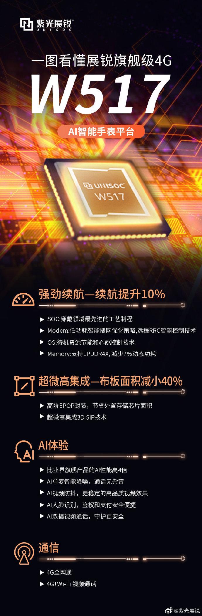 紫光展锐正式发布旗舰智能手表平台W517-玩懂手机网 - 玩懂手机第一手的手机资讯网(www.wdshouji.com)